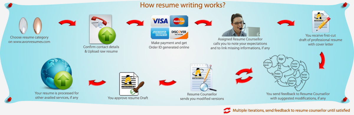 Resume Writing Services | CV Writing Services | CV Preparation Services